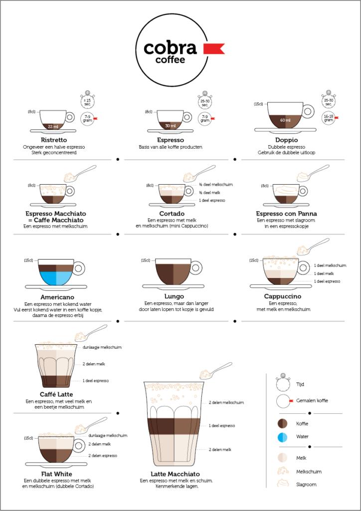 infographic met de espresso varianten